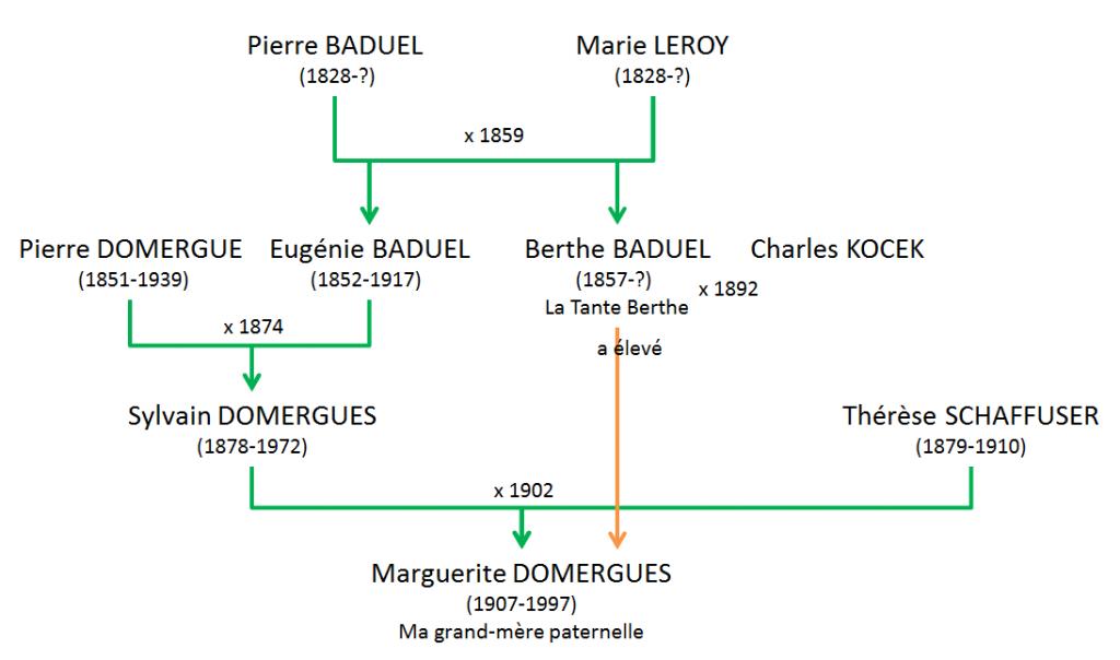 BADUEL Pierre - Parenté Tante Berthe