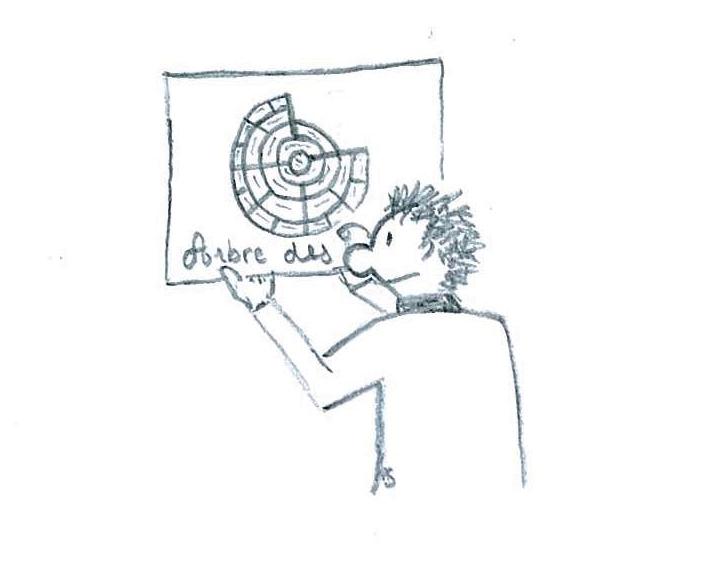 Dictionnaire Généalogie E