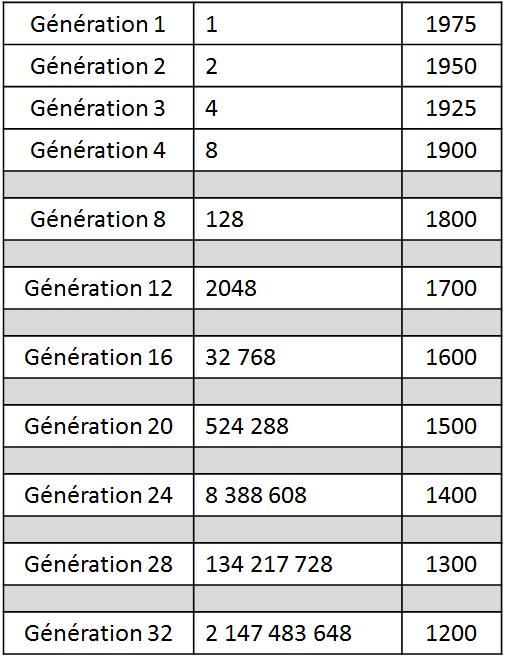 Générations généalogie