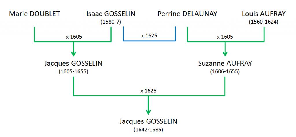 GOSSELIN Jacques - Lien Gosselin-Aufray