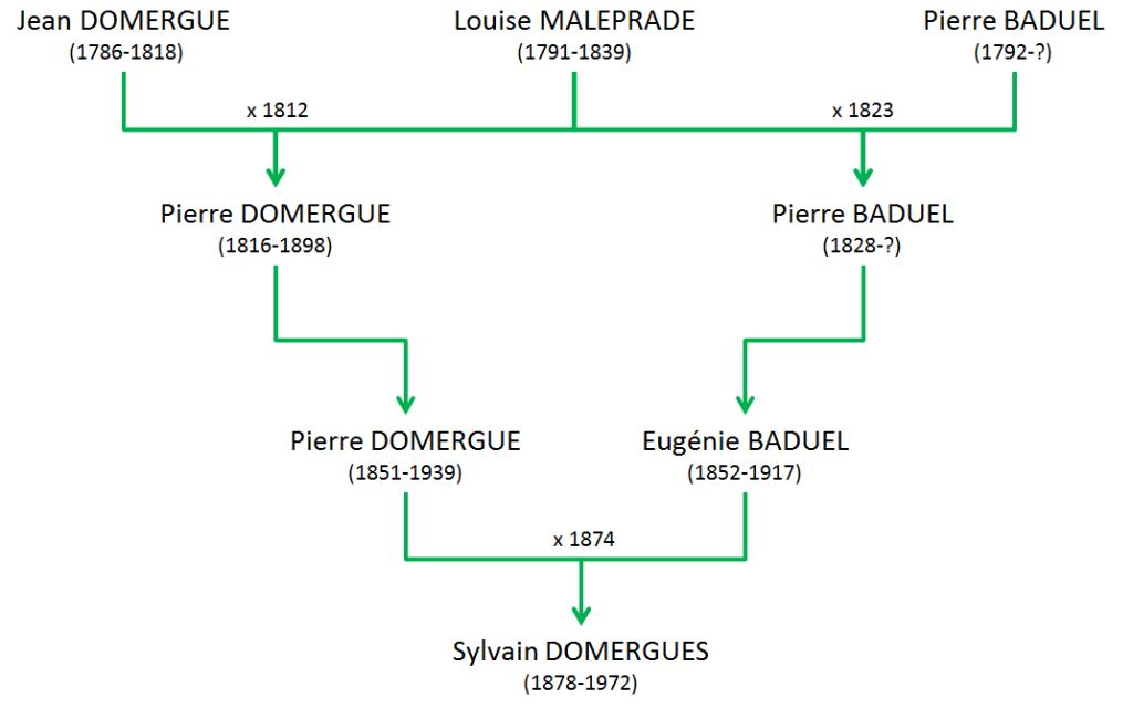 MALEPRADE Louise - Parenté