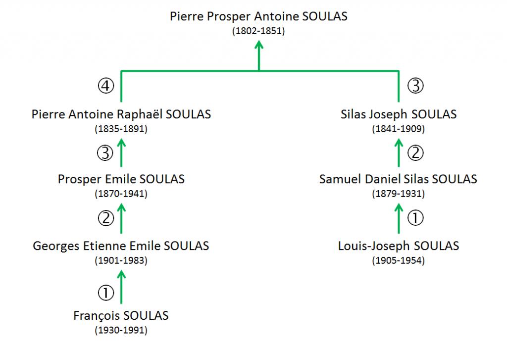 SOULAS Pierre Louis Prosper - Calcul droit canon LJS F.Soulas