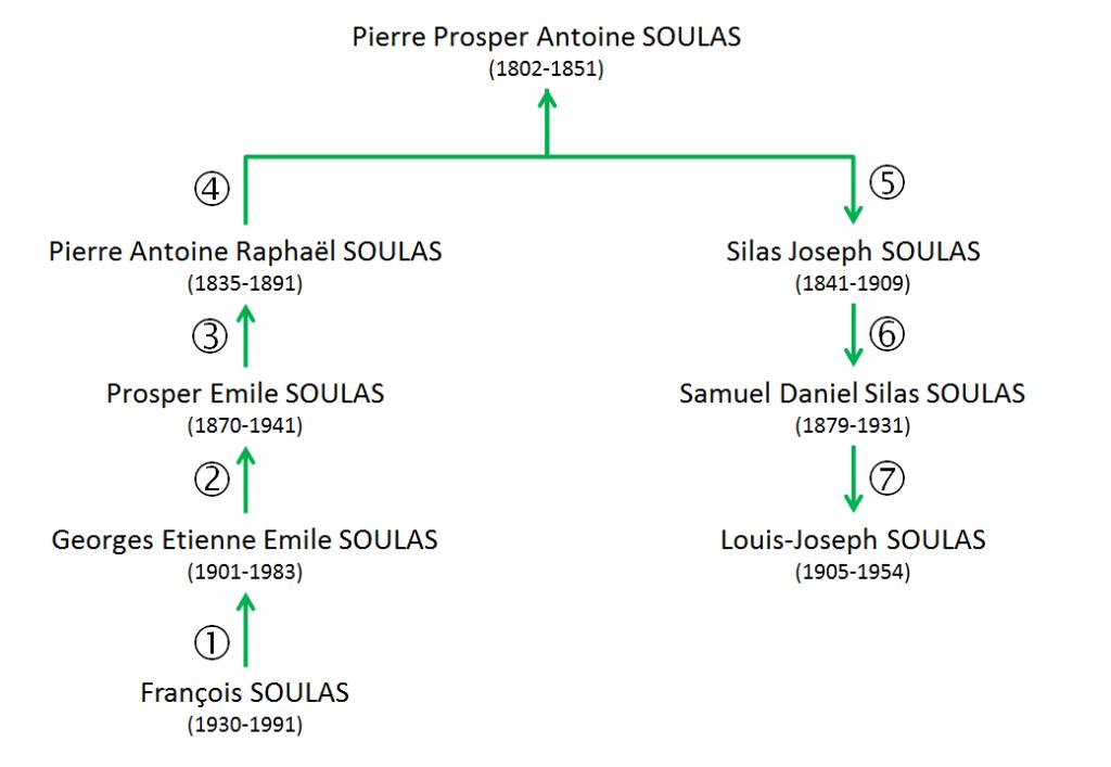 SOULAS Pierre Louis Prosper - Calcul droit civil LJS F.Soulas