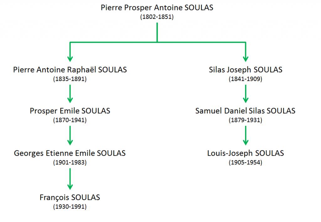 SOULAS Pierre Louis Prosper - Parenté LJS F.Soulas